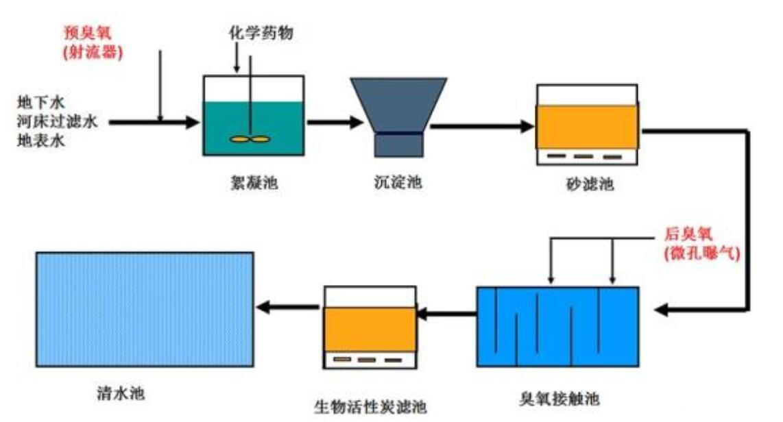 亚博体育app下载官网水处理工艺图